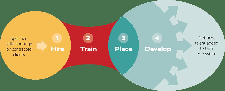 Revolent's four stage process for clients